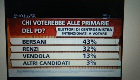 Sondaggio primarie, si amplia la forbice Bersani - Renzi